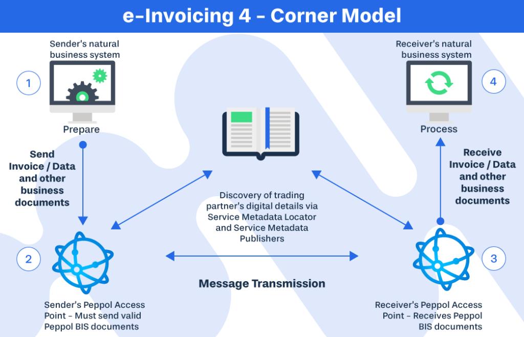 e-Invoicing-4-Corner-Model